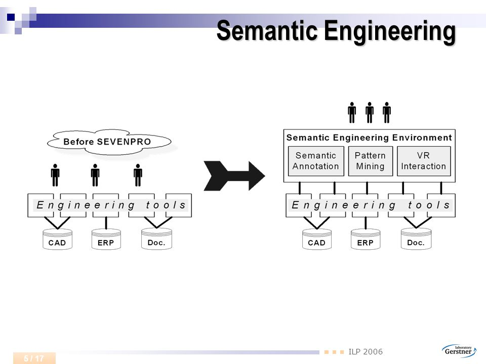ILP 2006 5 / 17 Semantic Engineering
