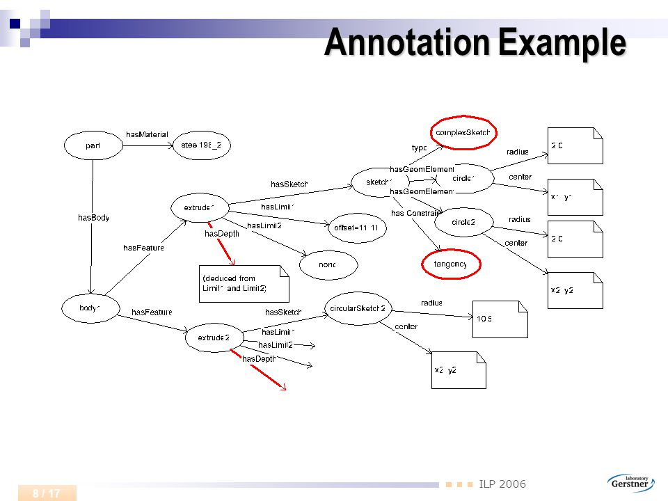 ILP 2006 8 / 17 Annotation Example