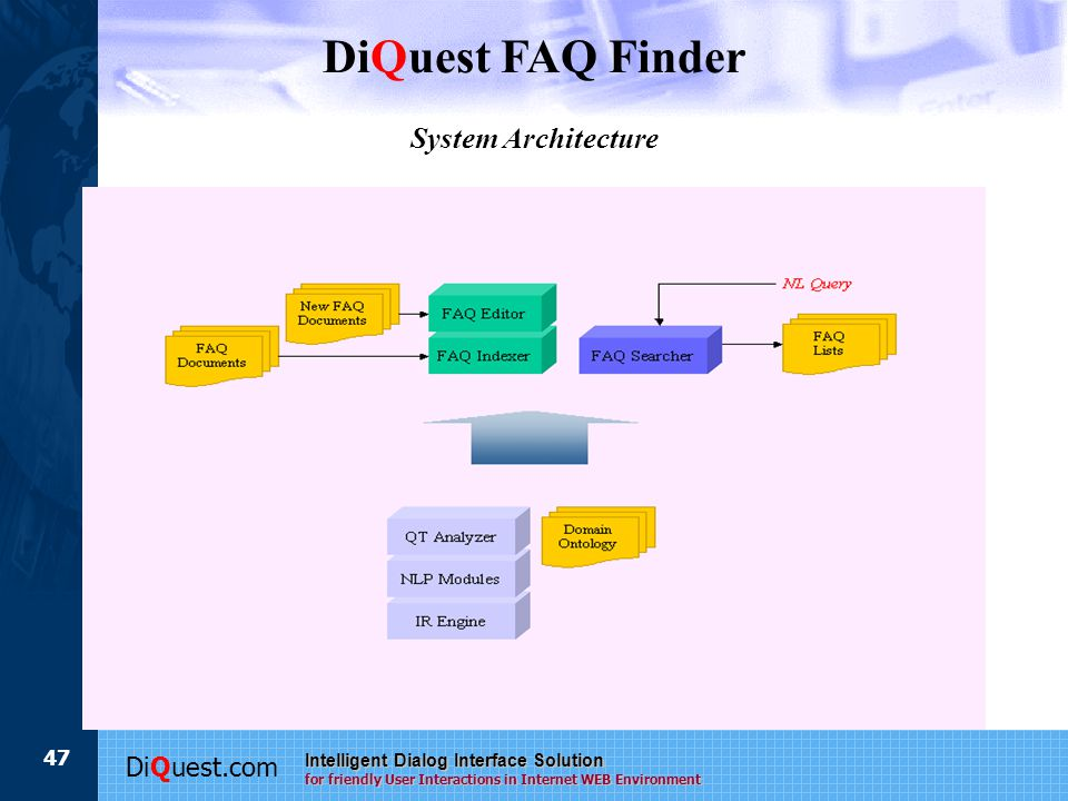 DiQuest.com Intelligent Dialog Interface Solution for friendly User Interactions in Internet WEB Environment 47 System Architecture DiQuest FAQ Finder
