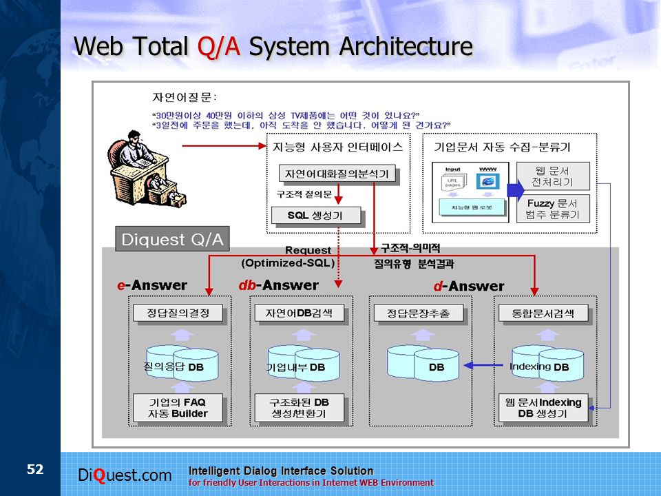 DiQuest.com Intelligent Dialog Interface Solution for friendly User Interactions in Internet WEB Environment 52 Web Total Q/A System Architecture