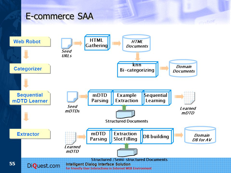 DiQuest.com Intelligent Dialog Interface Solution for friendly User Interactions in Internet WEB Environment 55 E-commerce SAA Example Extraction mDTD Parsing Learned mDTD Structured Documents Seed mDTDs Sequential Learning Domain DB for AV Extraction Slot Filling DB building Sequential mDTD Learner Extractor Web Robot Seed URLs HTML Gathering Categorizer mDTD Parsing Learned mDTD Structured /Semi-structured Documents HTML Documents knn Bi-categorizing Domain Documents