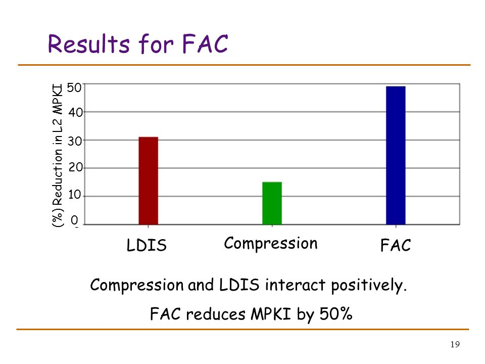 19 Results for FAC Compression and LDIS interact positively. FAC reduces MPKI by 50% LDIS Compression FAC (%) Reduction in L2 MPKI 50 40 30 20 10 0