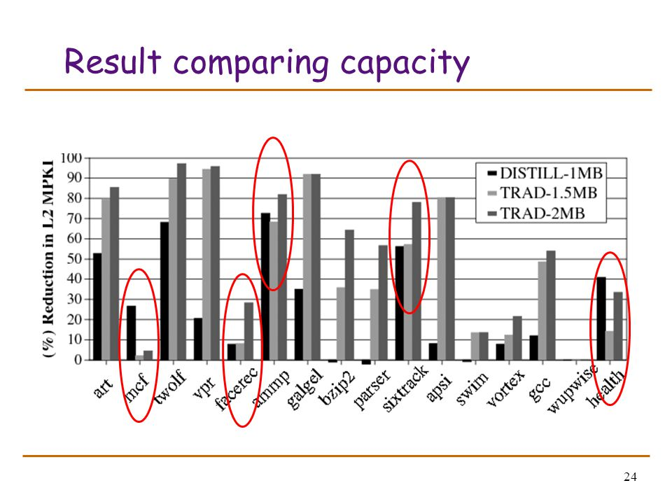24 Result comparing capacity