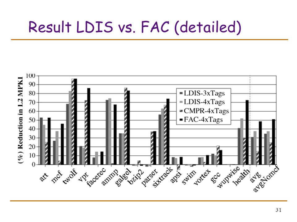 31 Result LDIS vs. FAC (detailed)