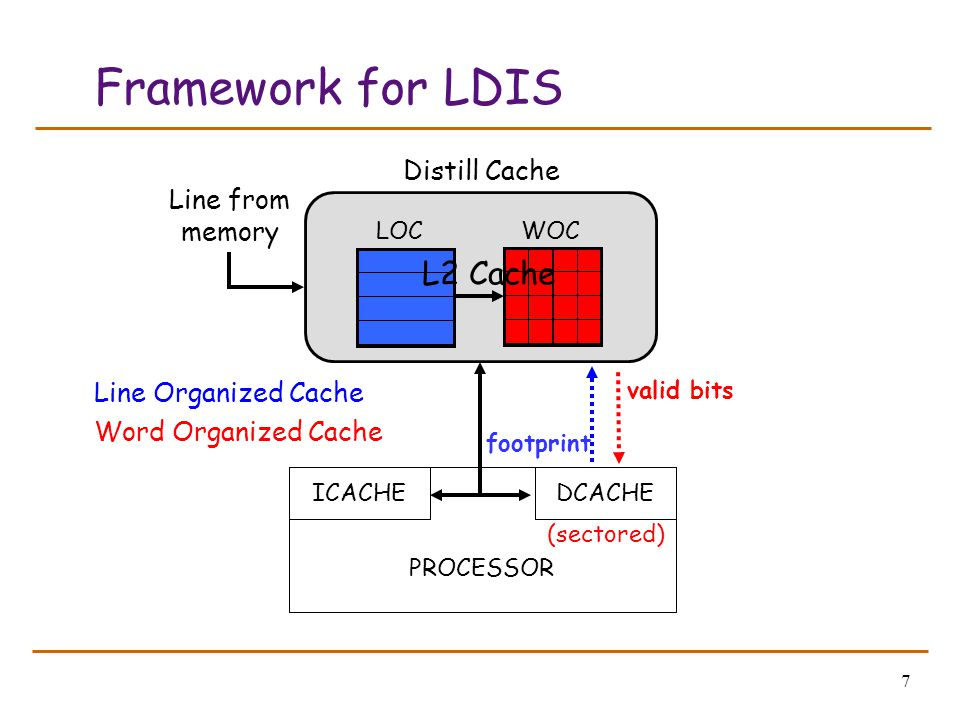 7 Framework for LDIS PROCESSOR ICACHEDCACHE footprint LOC WOC L2 Cache Distill Cache valid bits (sectored) Line Organized Cache Word Organized Cache Line from memory