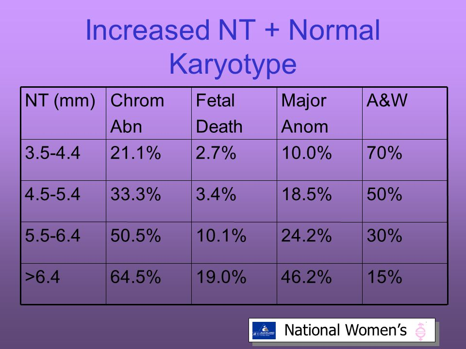 National Women's Increased NT + Normal Karyotype 15%46.2%19.0%64.5%>6.4 30%24.2%10.1%50.5%5.5-6.4 50%18.5%3.4%33.3%4.5-5.4 70%10.0%2.7%21.1%3.5-4.4 A&WMajor Anom Fetal Death Chrom Abn NT (mm)