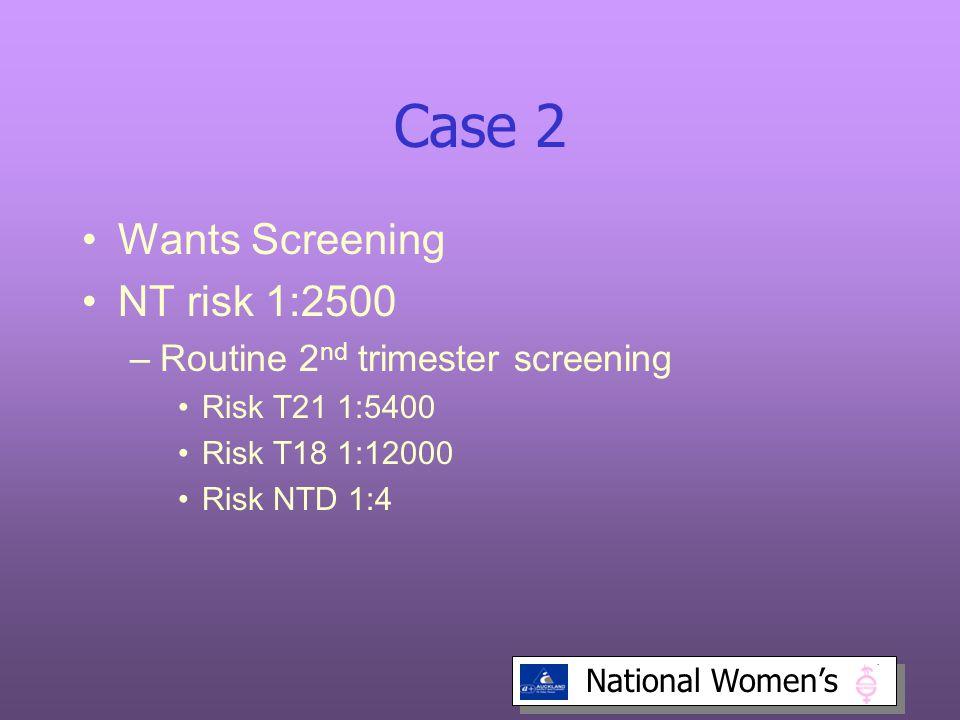 National Women's Case 2 Wants Screening NT risk 1:2500 –Routine 2 nd trimester screening Risk T21 1:5400 Risk T18 1:12000 Risk NTD 1:4