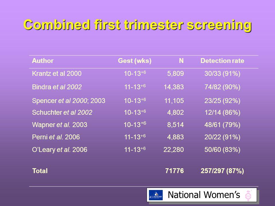 National Women's Combined first trimester screening AuthorGest (wks)NDetection rate Krantz et al 200010-13 +6 5,80930/33 (91%) Bindra et al 200211-13 +6 14,38374/82 (90%) Spencer et al 2000; 200310-13 +6 11,10523/25 (92%) Schuchter et al 200210-13 +6 4,80212/14 (86%) Wapner et al.