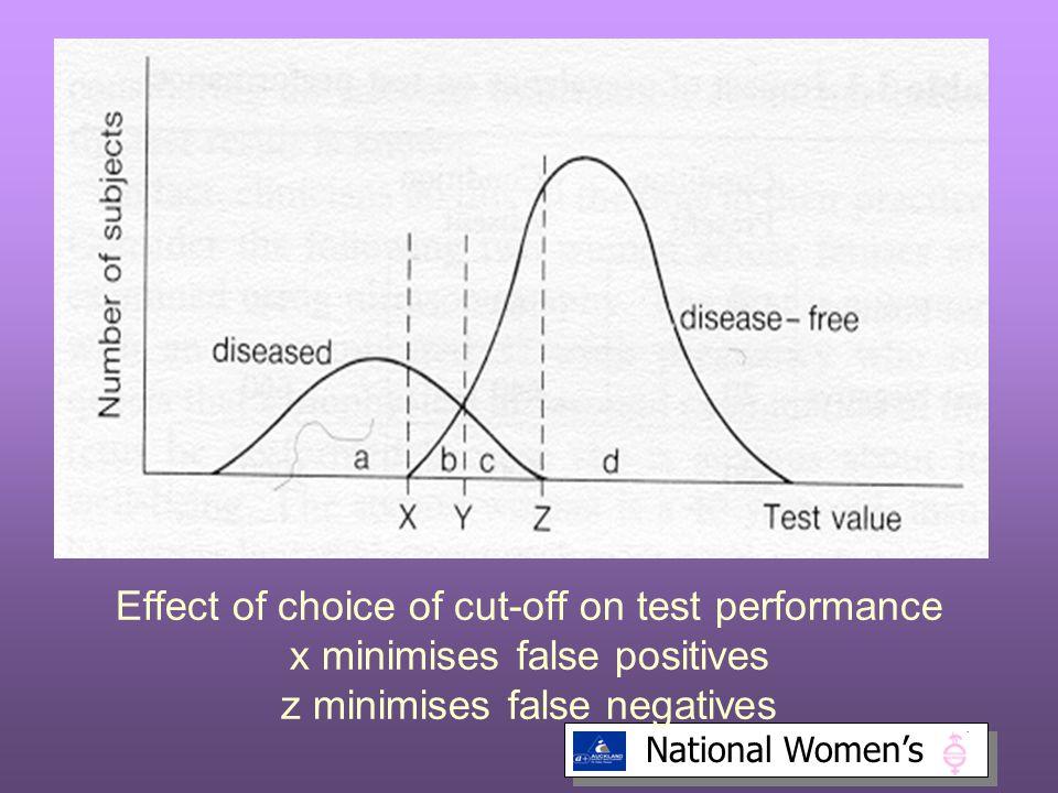 National Women's Effect of choice of cut-off on test performance x minimises false positives z minimises false negatives