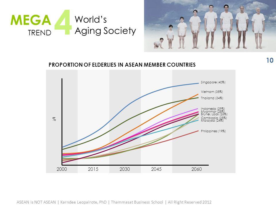 20002015203020452060 MEGA TREND 4 World's Aging Society Indonesia (29%) Myanmar (28%) Philippines (19%) Malaysia (24%) Cambodia (25%) Brunei, Laos (26