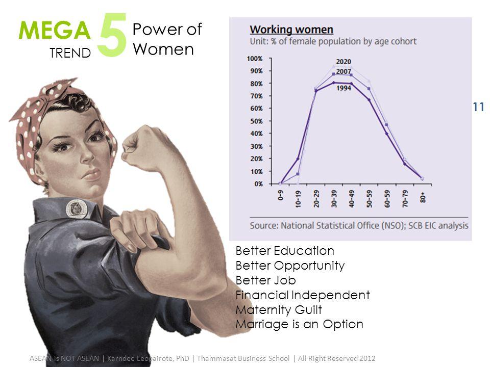 MEGA TREND 5 Power of Women ASEAN is NOT ASEAN | Karndee Leopairote, PhD | Thammasat Business School | All Right Reserved 2012 11 Better Education Bet