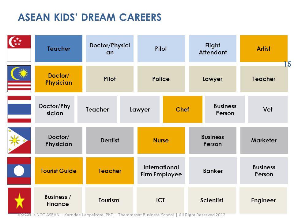 ASEAN KIDS' DREAM CAREERS Teacher Doctor/Physici an Pilot Flight Attendant Artist Doctor/ Physician PilotPoliceLawyerTeacher Doctor/Phy sician Teacher