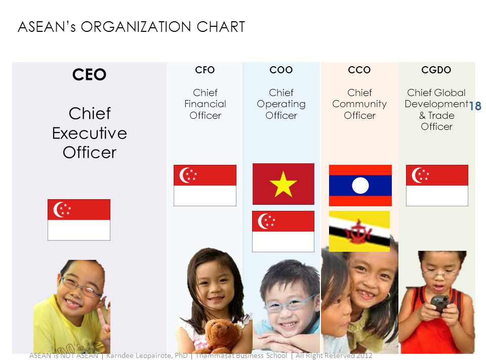 COO Chief Operating Officer CEO Chief Executive Officer CFO Chief Financial Officer CCO Chief Community Officer CGDO Chief Global Development & Trade