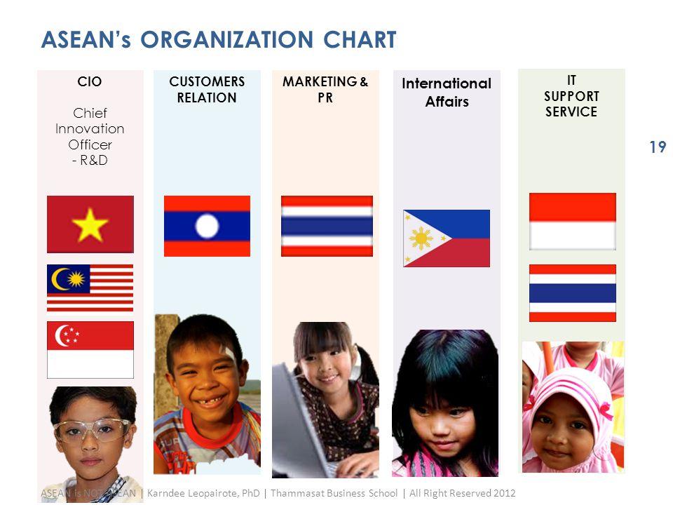MARKETING & PR ASEAN's ORGANIZATION CHART IT SUPPORT SERVICE CIO Chief Innovation Officer - R&D International Affairs CUSTOMERS RELATION ASEAN is NOT