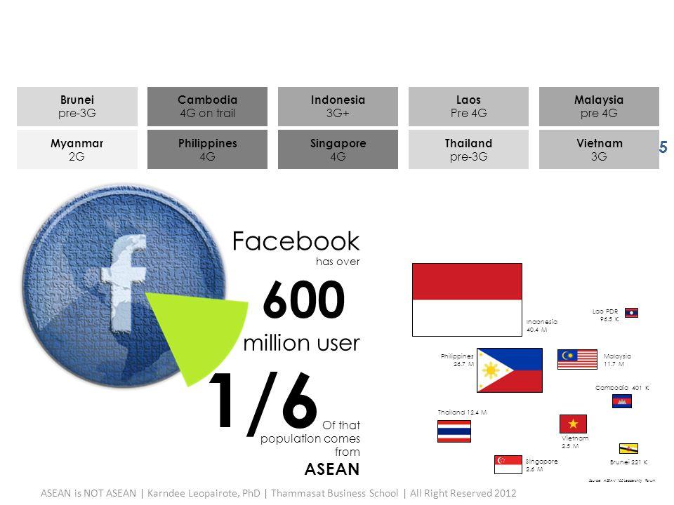 Brunei pre-3G Cambodia 4G on trail Indonesia 3G+ Laos Pre 4G Malaysia pre 4G Myanmar 2G Philippines 4G Singapore 4G Thailand pre-3G Vietnam 3G Faceboo