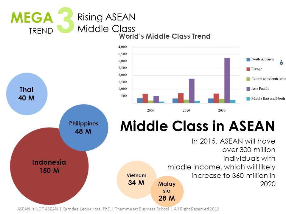 MEGA TREND 3 Rising ASEAN Middle Class World's Middle Class Trend Middle Class in ASEAN Indonesia 150 M Philippines 48 M Thai 40 M Vietnam 34 M Malay
