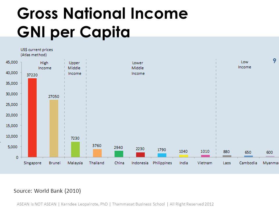 Gross National Income GNI per Capita Source: World Bank (2010) 9