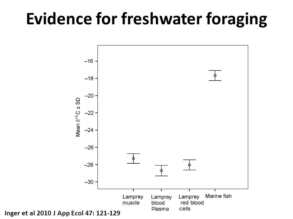 Evidence for freshwater foraging Inger et al 2010 J App Ecol 47: 121-129
