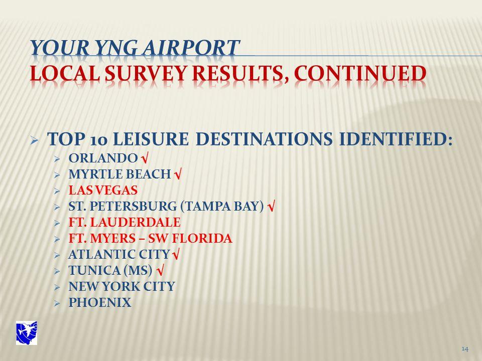  TOP 10 LEISURE DESTINATIONS IDENTIFIED:  ORLANDO √  MYRTLE BEACH √  LAS VEGAS  ST.