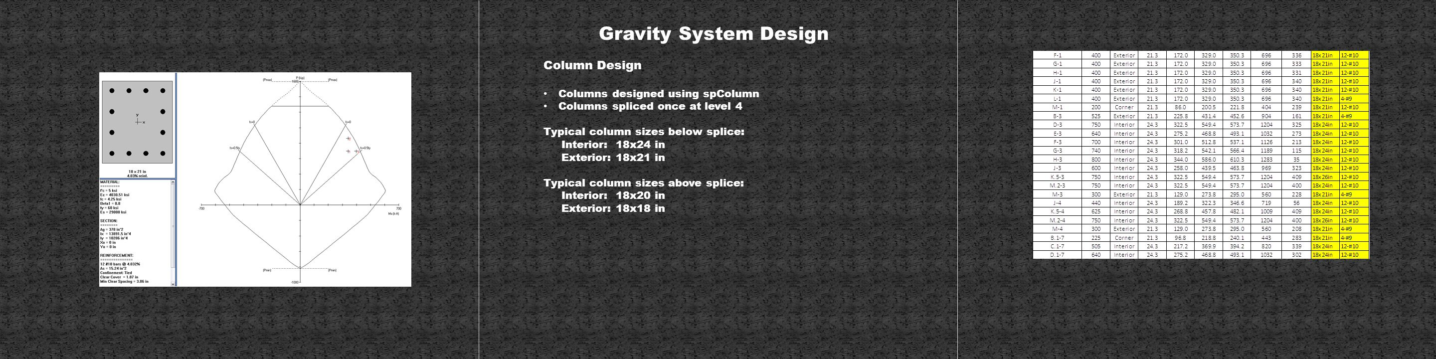 Gravity System Design Column Design Columns designed using spColumn Columns spliced once at level 4 Typical column sizes below splice: Interior: 18x24 in Exterior: 18x21 in Typical column sizes above splice: Interior: 18x20 in Exterior: 18x18 in