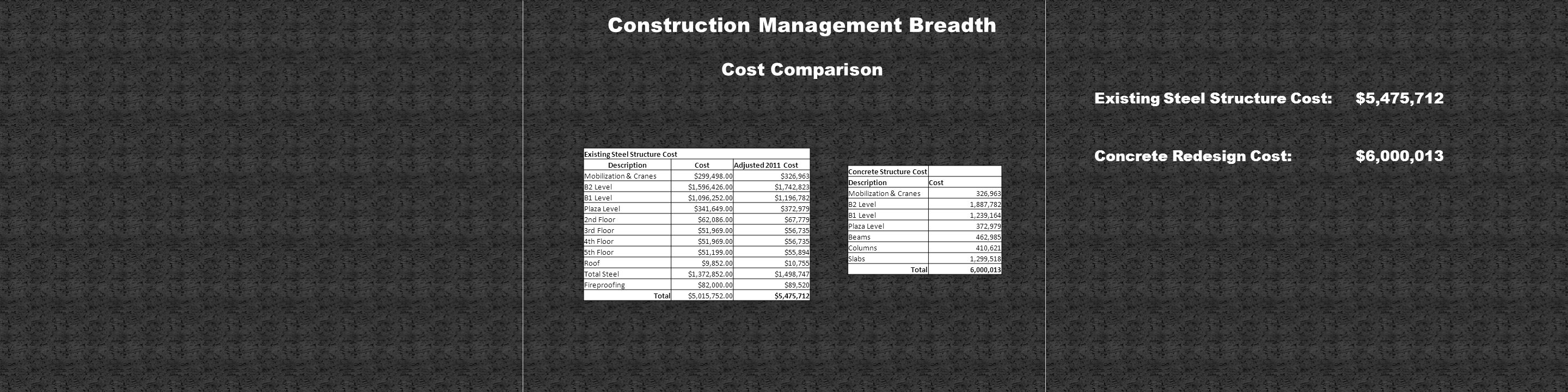 Construction Management Breadth Existing Steel Structure Cost DescriptionCostAdjusted 2011 Cost Mobilization & Cranes$299,498.00$326,963 B2 Level$1,596,426.00$1,742,823 B1 Level$1,096,252.00$1,196,782 Plaza Level$341,649.00$372,979 2nd Floor$62,086.00$67,779 3rd Floor$51,969.00$56,735 4th Floor$51,969.00$56,735 5th Floor$51,199.00$55,894 Roof$9,852.00$10,755 Total Steel$1,372,852.00$1,498,747 Fireproofing$82,000.00$89,520 Total$5,015,752.00$5,475,712 Concrete Structure Cost DescriptionCost Mobilization & Cranes326,963 B2 Level1,887,782 B1 Level1,239,164 Plaza Level372,979 Beams462,985 Columns410,621 Slabs1,299,518 Total6,000,013 Cost Comparison Existing Steel Structure Cost: $5,475,712 Concrete Redesign Cost:$6,000,013