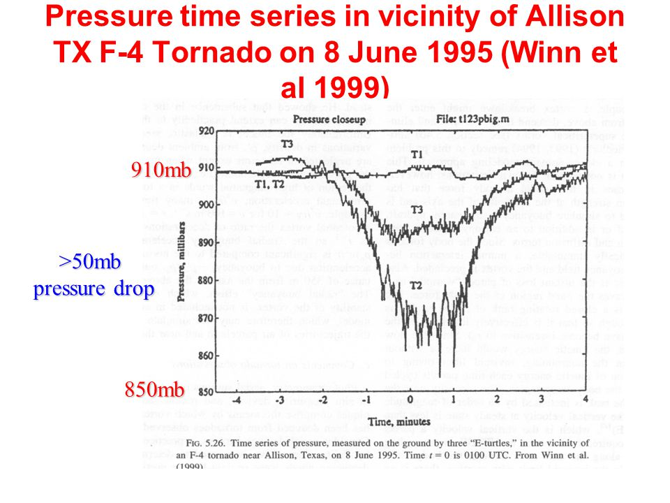 Pressure time series in vicinity of Allison TX F-4 Tornado on 8 June 1995 (Winn et al 1999) 850mb 910mb >50mb pressure drop