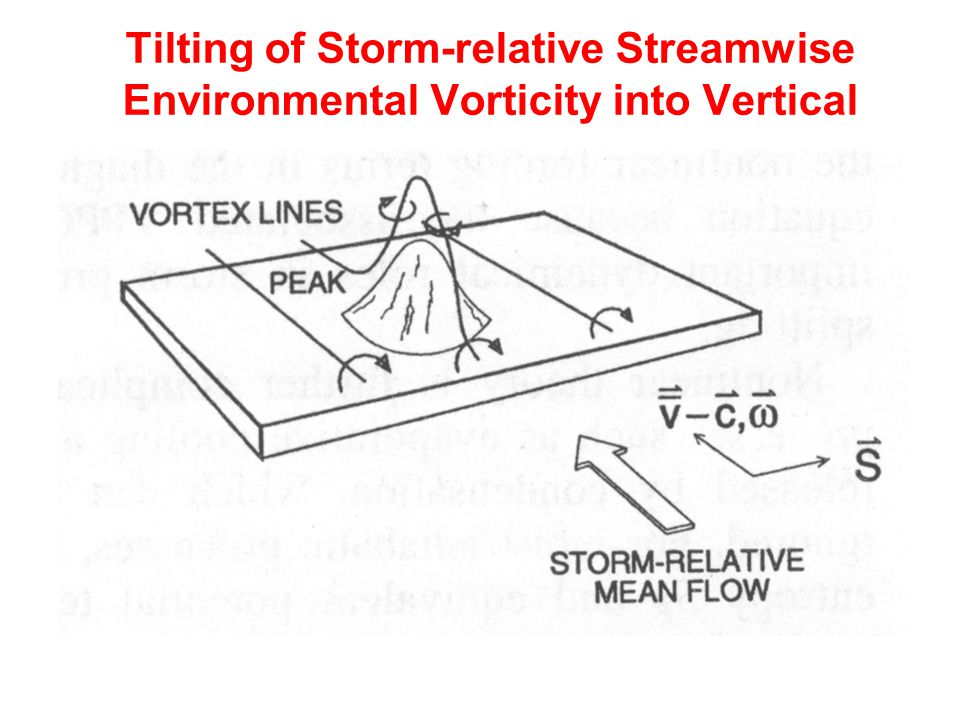 Tilting of Storm-relative Streamwise Environmental Vorticity into Vertical