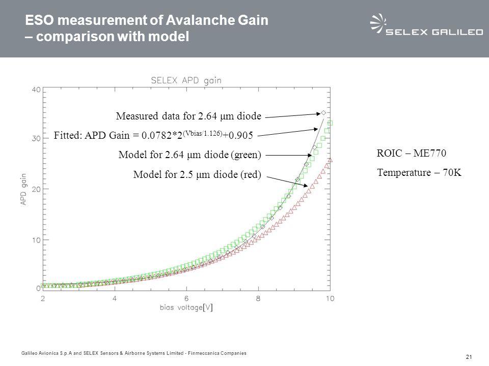 Galileo Avionica S.p.A and SELEX Sensors & Airborne Systems Limited - Finmeccanica Companies 21 ESO measurement of Avalanche Gain – comparison with model ROIC – ME770 Temperature – 70K Measured data for 2.64 μm diode Fitted: APD Gain = 0.0782*2 (Vbias/1.126) +0.905 Model for 2.64 μm diode (green) Model for 2.5 μm diode (red)