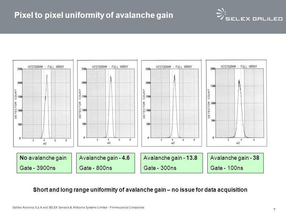 Galileo Avionica S.p.A and SELEX Sensors & Airborne Systems Limited - Finmeccanica Companies 7 No avalanche gain Gate - 3900ns Avalanche gain - 4.6 Gate - 800ns Avalanche gain - 13.8 Gate - 300ns Avalanche gain - 38 Gate - 100ns Pixel to pixel uniformity of avalanche gain Short and long range uniformity of avalanche gain – no issue for data acquisition