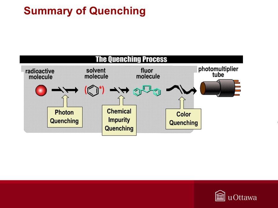 Summary of Quenching