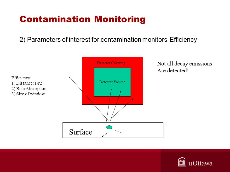 Contamination Monitoring 2) Parameters of interest for contamination monitors-Efficiency Surface Detector Volume Detector Covering Efficiency: 1) Distance: 1/r2 2) Beta Absorption 3) Size of window Not all decay emissions Are detected!