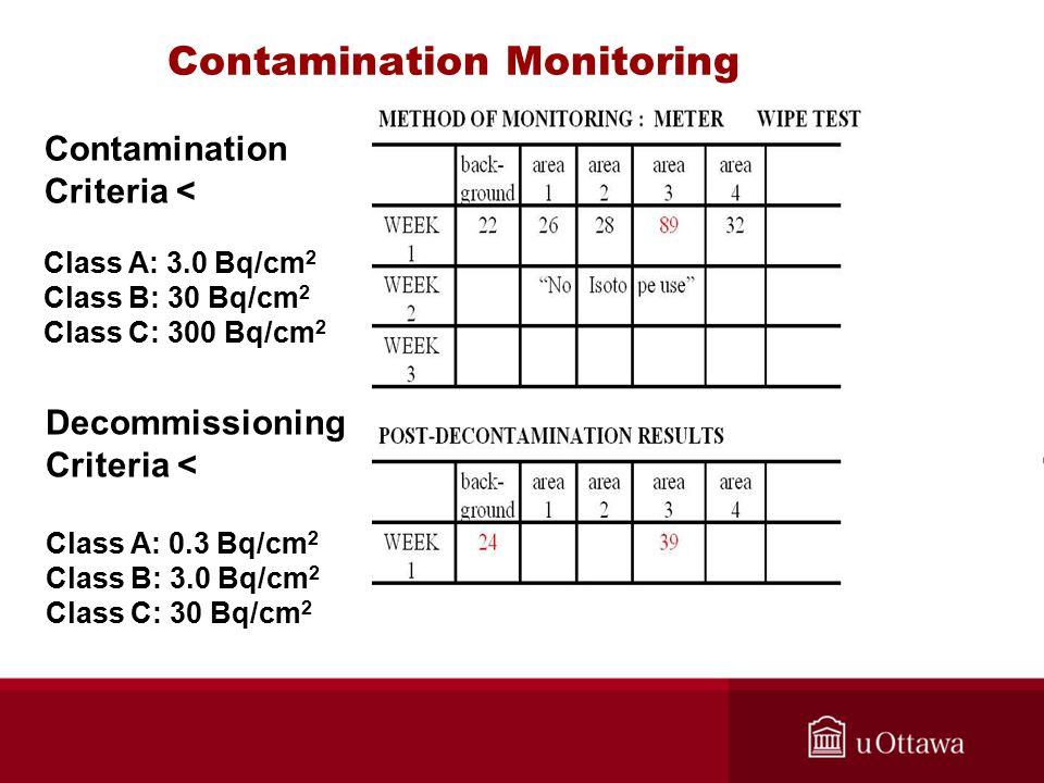 Contamination Criteria < Class A: 3.0 Bq/cm 2 Class B: 30 Bq/cm 2 Class C: 300 Bq/cm 2 Decommissioning Criteria < Class A: 0.3 Bq/cm 2 Class B: 3.0 Bq/cm 2 Class C: 30 Bq/cm 2 Contamination Monitoring