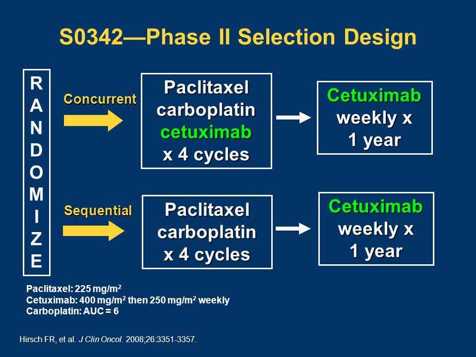 S0342—Phase II Selection Design Paclitaxelcarboplatincetuximab x 4 cycles RANDOMIZERANDOMIZE Cetuximab weekly x 1 year Paclitaxel: 225 mg/m 2 Cetuximab: 400 mg/m 2 then 250 mg/m 2 weekly Carboplatin: AUC = 6 Concurrent Paclitaxelcarboplatin x 4 cycles Cetuximab weekly x 1 year Sequential Hirsch FR, et al.