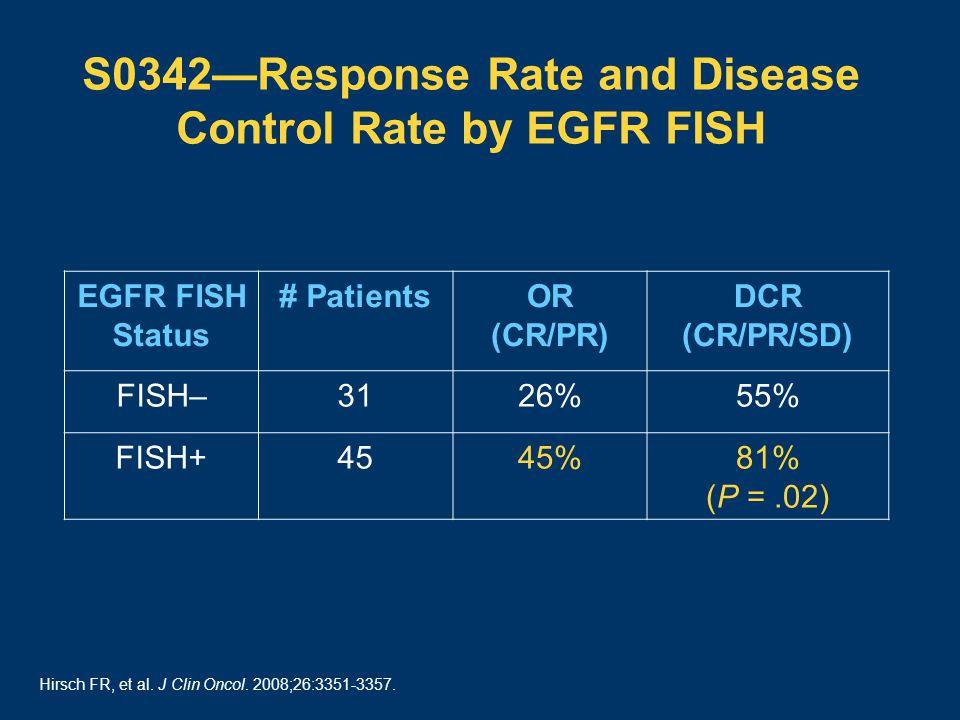 S0342—Response Rate and Disease Control Rate by EGFR FISH EGFR FISH Status # PatientsOR (CR/PR) DCR (CR/PR/SD) FISH–3126%55% FISH+4545%81% (P =.02) Hirsch FR, et al.