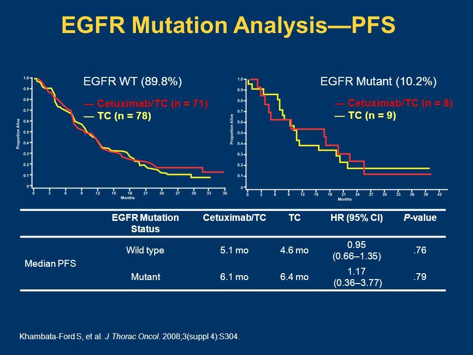 EGFR Mutation Analysis—PFS EGFR Mutation Status Cetuximab/TCTCHR (95% CI)P-value Median PFS Wild type5.1 mo4.6 mo 0.95 (0.66–1.35).76 Mutant6.1 mo6.4 mo 1.17 (0.36–3.77).79 EGFR WT (89.8%) — Cetuximab/TC (n = 71) — TC (n = 78) EGFR Mutant (10.2%) — Cetuximab/TC (n = 8) — TC (n = 9) Khambata-Ford S, et al.