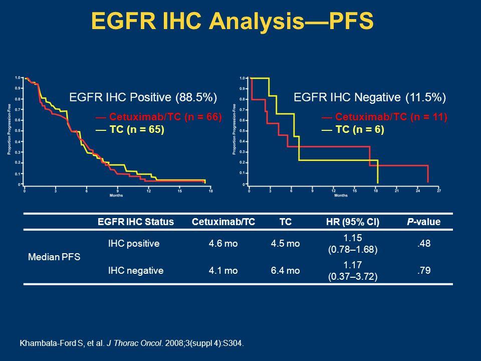 EGFR IHC Analysis—PFS EGFR IHC StatusCetuximab/TCTCHR (95% CI)P-value Median PFS IHC positive4.6 mo4.5 mo 1.15 (0.78–1.68).48 IHC negative4.1 mo6.4 mo 1.17 (0.37–3.72).79 EGFR IHC Positive (88.5%) — Cetuximab/TC (n = 66) — TC (n = 65) EGFR IHC Negative (11.5%) — Cetuximab/TC (n = 11) — TC (n = 6) Khambata-Ford S, et al.