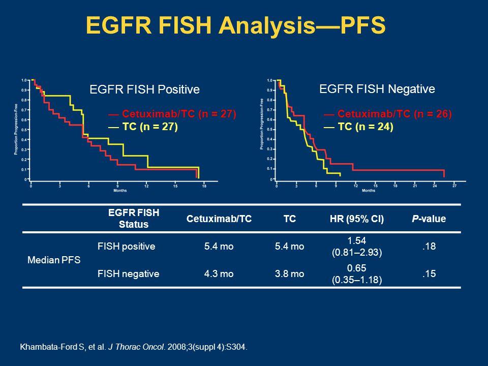 EGFR FISH Analysis—PFS — Cetuximab/TC (n = 27) — TC (n = 27) — Cetuximab/TC (n = 26) — TC (n = 24) EGFR FISH Positive EGFR FISH Negative EGFR FISH Status Cetuximab/TCTCHR (95% CI)P-value Median PFS FISH positive5.4 mo 1.54 (0.81–2.93).18 FISH negative4.3 mo3.8 mo 0.65 (0.35–1.18).15 Khambata-Ford S, et al.