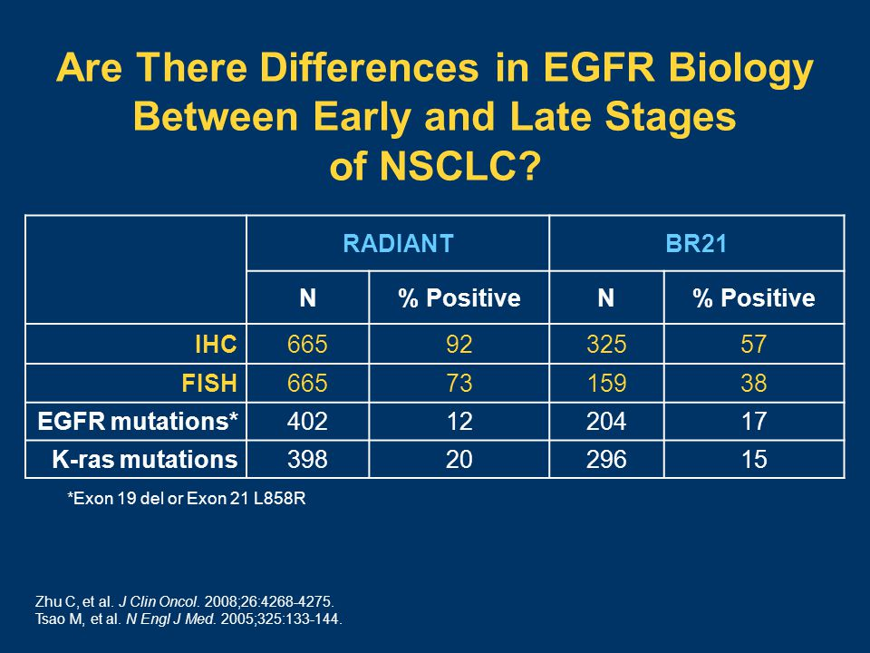 Are There Differences in EGFR Biology Between Early and Late Stages of NSCLC.
