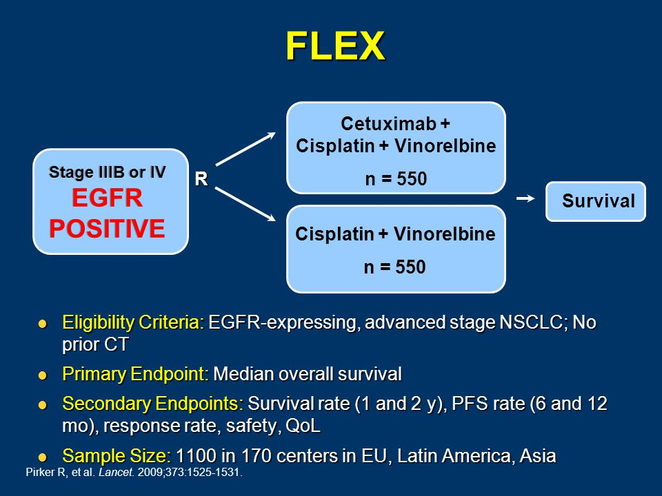 Cetuximab + Cisplatin + Vinorelbine n = 550 Stage IIIB or IV EGFR POSITIVE Eligibility Criteria: EGFR-expressing, advanced stage NSCLC; No prior CT Eligibility Criteria: EGFR-expressing, advanced stage NSCLC; No prior CT Primary Endpoint: Median overall survival Primary Endpoint: Median overall survival Secondary Endpoints: Survival rate (1 and 2 y), PFS rate (6 and 12 mo), response rate, safety, QoL Secondary Endpoints: Survival rate (1 and 2 y), PFS rate (6 and 12 mo), response rate, safety, QoL Sample Size: 1100 in 170 centers in EU, Latin America, Asia Sample Size: 1100 in 170 centers in EU, Latin America, Asia Cisplatin + Vinorelbine n = 550 Cisplatin + Vinorelbine n = 550 Survival R FLEX Pirker R, et al.