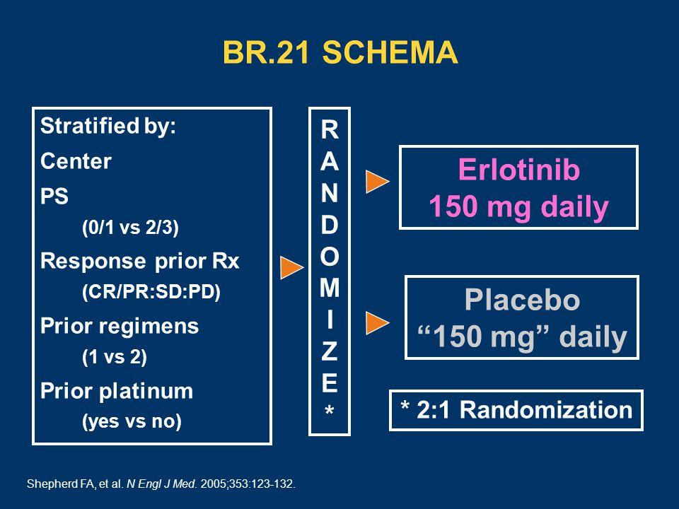 BR.21 SCHEMA Stratified by: Center PS (0/1 vs 2/3) Response prior Rx (CR/PR:SD:PD) Prior regimens (1 vs 2) Prior platinum (yes vs no) Erlotinib 150 mg daily Placebo 150 mg daily * 2:1 Randomization Shepherd FA, et al.