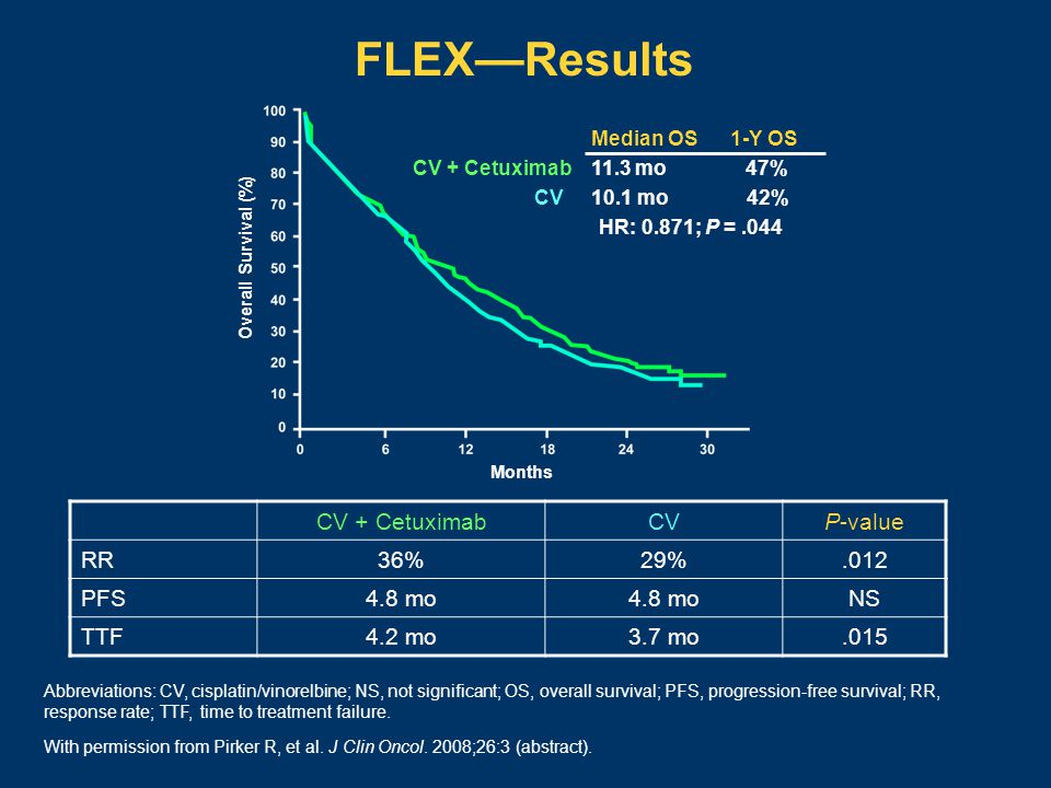 FLEX — Results CV + CetuximabCVP-value RR36%29%.012 PFS4.8 mo NS TTF4.2 mo3.7 mo.015 Abbreviations: CV, cisplatin/vinorelbine; NS, not significant; OS, overall survival; PFS, progression-free survival; RR, response rate; TTF, time to treatment failure.