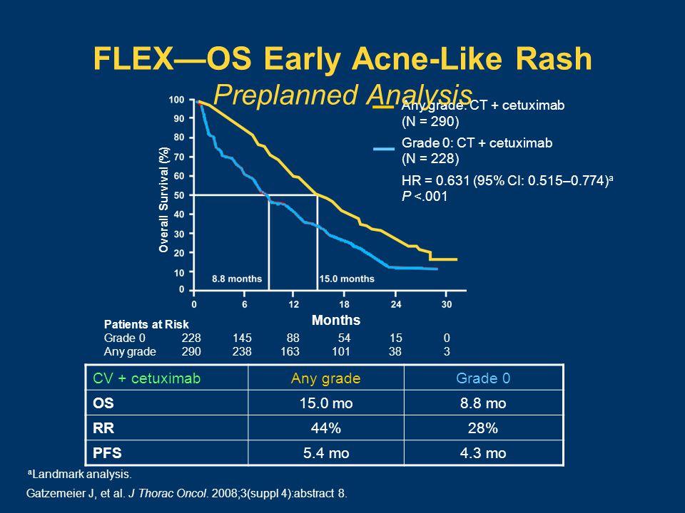 Patients at Risk Grade 0228 145 88 54 15 0 Any grade290 238 163 101 38 3 CV + cetuximabAny gradeGrade 0 OS15.0 mo8.8 mo RR44%28% PFS5.4 mo4.3 mo Months Any grade: CT + cetuximab (N = 290) Grade 0: CT + cetuximab (N = 228) HR = 0.631 (95% CI: 0.515–0.774) a P <.001 a Landmark analysis.
