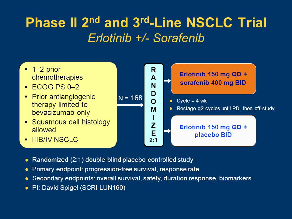 Phase II 2 nd and 3 rd -Line NSCLC Trial Erlotinib +/- Sorafenib N = 168  1–2 prior chemotherapies  ECOG PS 0–2  Prior antiangiogenic therapy limited to bevacizumab only  Squamous cell histology allowed  IIIB/IV NSCLC R A N D O M I Z E 2:1 Erlotinib 150 mg QD + sorafenib 400 mg BID Erlotinib 150 mg QD + placebo BID Randomized (2:1) double-blind placebo-controlled study Primary endpoint: progression-free survival, response rate Secondary endpoints: overall survival, safety, duration response, biomarkers PI: David Spigel (SCRI LUN160) Cycle = 4 wk Restage q2 cycles until PD, then off-study