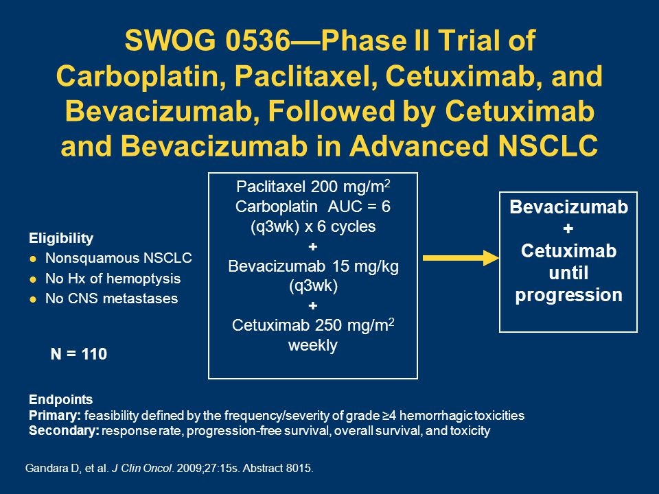 SWOG 0536—Phase II Trial of Carboplatin, Paclitaxel, Cetuximab, and Bevacizumab, Followed by Cetuximab and Bevacizumab in Advanced NSCLC Paclitaxel 200 mg/m 2 Carboplatin AUC = 6 (q3wk) x 6 cycles + Bevacizumab 15 mg/kg (q3wk) + Cetuximab 250 mg/m 2 weekly Eligibility Nonsquamous NSCLC No Hx of hemoptysis No CNS metastases Bevacizumab + Cetuximab until progression N = 110 Endpoints Primary: feasibility defined by the frequency/severity of grade ≥4 hemorrhagic toxicities Secondary: response rate, progression-free survival, overall survival, and toxicity Gandara D, et al.