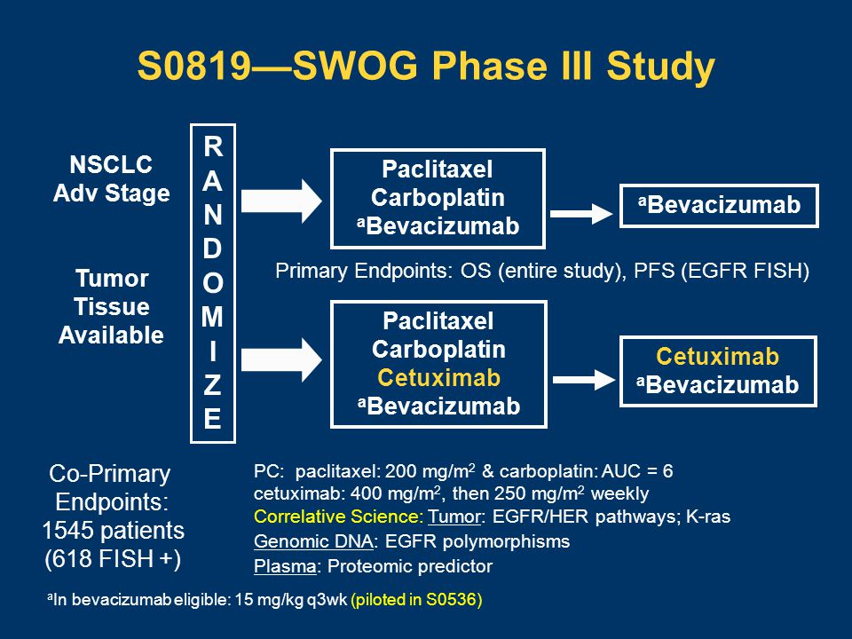 S0819—SWOG Phase III Study Paclitaxel Carboplatin a Bevacizumab RANDOMIZERANDOMIZE Paclitaxel Carboplatin Cetuximab a Bevacizumab Cetuximab a Bevacizumab PC: paclitaxel: 200 mg/m 2 & carboplatin: AUC = 6 cetuximab: 400 mg/m 2, then 250 mg/m 2 weekly Correlative Science: Tumor: EGFR/HER pathways; K-ras Genomic DNA: EGFR polymorphisms Plasma: Proteomic predictor NSCLC Adv Stage Tumor Tissue Available Co-Primary Endpoints: 1545 patients (618 FISH +) Primary Endpoints: OS (entire study), PFS (EGFR FISH) a In bevacizumab eligible: 15 mg/kg q3wk (piloted in S0536)