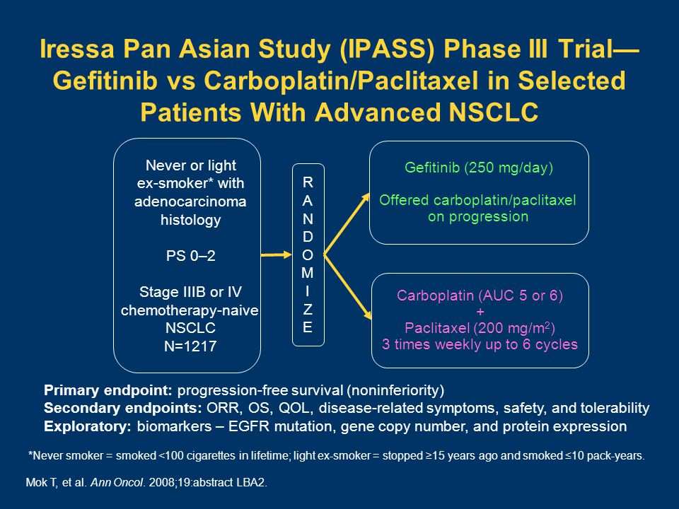 Iressa Pan Asian Study (IPASS) Phase III Trial— Gefitinib vs Carboplatin/Paclitaxel in Selected Patients With Advanced NSCLC Never or light ex-smoker* with adenocarcinoma histology PS 0–2 Stage IIIB or IV chemotherapy-naive NSCLC N=1217 RANDOMIZERANDOMIZE Gefitinib (250 mg/day) Offered carboplatin/paclitaxel on progression Carboplatin (AUC 5 or 6) + Paclitaxel (200 mg/m 2 ) 3 times weekly up to 6 cycles Primary endpoint: progression-free survival (noninferiority) Secondary endpoints: ORR, OS, QOL, disease-related symptoms, safety, and tolerability Exploratory: biomarkers – EGFR mutation, gene copy number, and protein expression Mok T, et al.