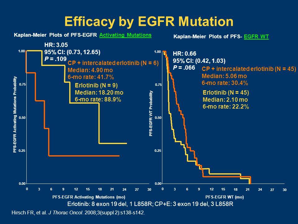 Efficacy by EGFR Mutation CP + intercalated erlotinib (N = 6) Median: 4.90 mo 6-mo rate: 41.7% Erlotinib (N = 9) Median: 18.20 mo 6-mo rate: 88.9% HR: 3.05 95% CI: (0.73, 12.65) P =.109 PFS-EGFR Activating Mutations Probability 0 36 9 12 15 1821 24 2730 0.00 0.25 0.50 0.75 1.00 PFS-EGFR Activating Mutations (mo) PFS-EGFR WT Probability 0 36 9 12 15 1821 24 2730 0.00 0.25 0.50 0.75 1.00 PFS-EGFR WT (mo) CP + intercalated erlotinib (N = 45) Median: 5.06 mo 6-mo rate: 30.4% Erlotinib (N = 45) Median: 2.10 mo 6-mo rate: 22.2% HR: 0.66 95% CI: (0.42, 1.03) P =.066 Kaplan-Meier Plots of PFS-EGFR Activating Mutations Kaplan-Meier Plots of PFS- EGFR WT Hirsch FR, et al.