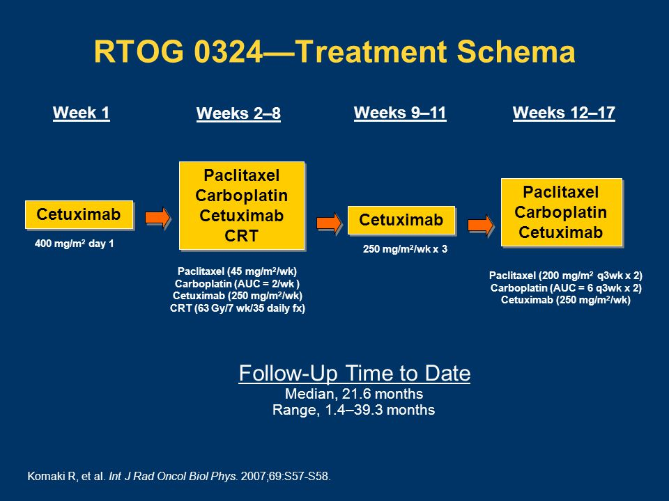 RTOG 0324—Treatment Schema Cetuximab Paclitaxel Carboplatin Cetuximab CRT 400 mg/m 2 day 1 Paclitaxel Carboplatin Cetuximab Paclitaxel (45 mg/m 2 /wk) Carboplatin (AUC = 2/wk ) Cetuximab (250 mg/m 2 /wk) CRT (63 Gy/7 wk/35 daily fx) Paclitaxel (200 mg/m 2 q3wk x 2) Carboplatin (AUC = 6 q3wk x 2) Cetuximab (250 mg/m 2 /wk) Cetuximab 250 mg/m 2 /wk x 3 Weeks 2–8 Week 1Weeks 9–11Weeks 12–17 Follow-Up Time to Date Median, 21.6 months Range, 1.4–39.3 months Komaki R, et al.