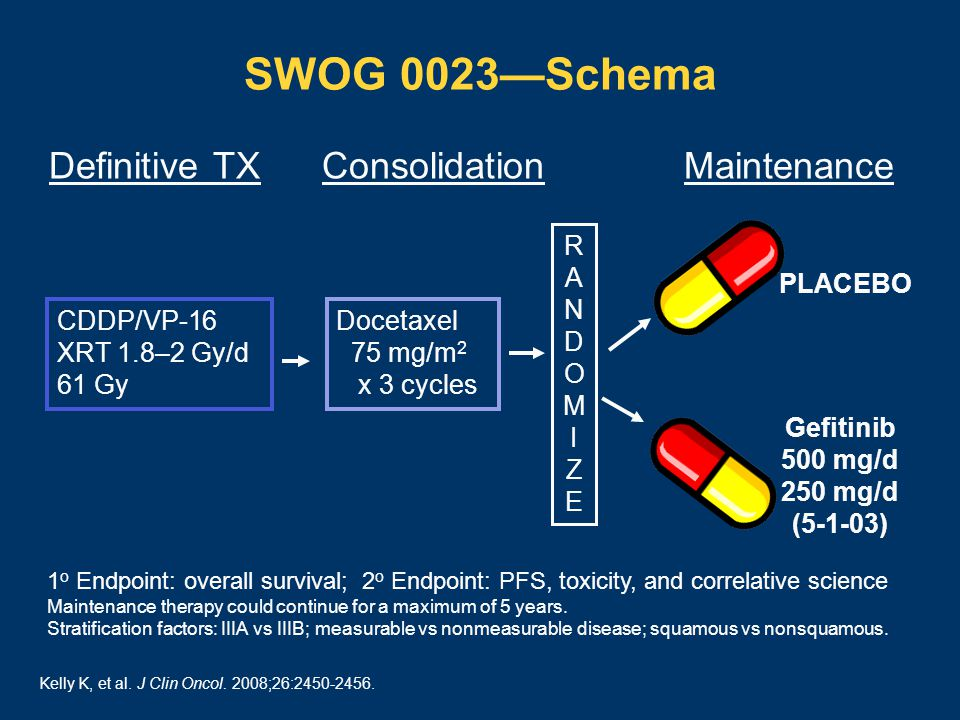 SWOG 0023—Schema CDDP/VP-16 XRT 1.8–2 Gy/d 61 Gy Docetaxel 75 mg/m 2 x 3 cycles 1 o Endpoint: overall survival; 2 o Endpoint: PFS, toxicity, and correlative science Maintenance therapy could continue for a maximum of 5 years.