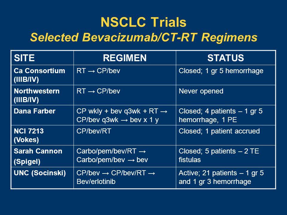 NSCLC Trials Selected Bevacizumab/CT-RT Regimens SITEREGIMENSTATUS Ca Consortium (IIIB/IV) RT → CP/bevClosed; 1 gr 5 hemorrhage Northwestern (IIIB/IV) RT → CP/bevNever opened Dana FarberCP wkly + bev q3wk + RT → CP/bev q3wk → bev x 1 y Closed; 4 patients – 1 gr 5 hemorrhage, 1 PE NCI 7213 (Vokes) CP/bev/RTClosed; 1 patient accrued Sarah Cannon (Spigel) Carbo/pem/bev/RT → Carbo/pem/bev → bev Closed; 5 patients – 2 TE fistulas UNC (Socinski)CP/bev → CP/bev/RT → Bev/erlotinib Active; 21 patients – 1 gr 5 and 1 gr 3 hemorrhage